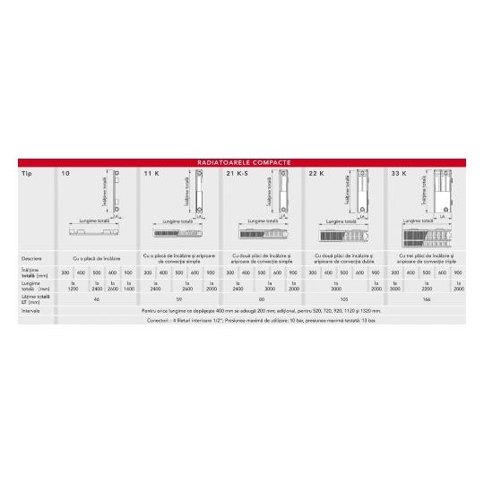 Calorifer otel V&N Vonova 22x600x1200