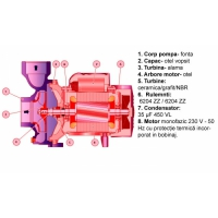 Pompa suprafata centrifugala, uz agricol, 2 tol, 1500W Joka HF-5AM