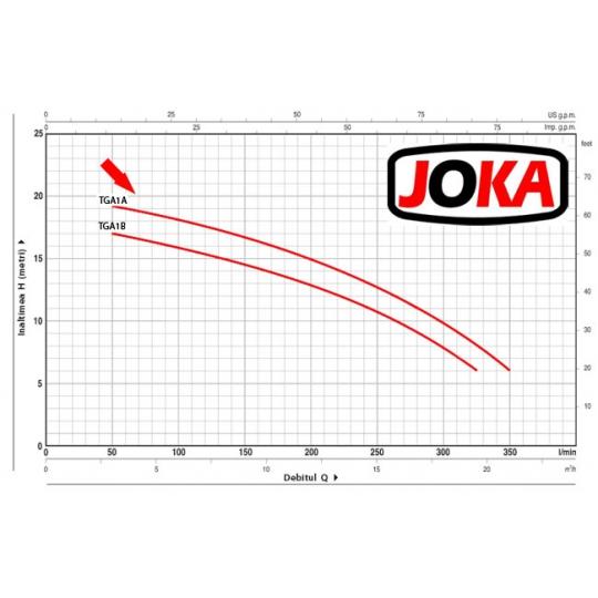 Pompa suprafata centrifugala 750W Joka TGA1A EVO, 1.7 bar, 18 m