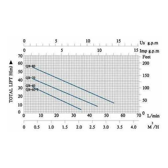 Pompa periferica QB-60, 370W, 4 bar, inaltime 40 m Everpro