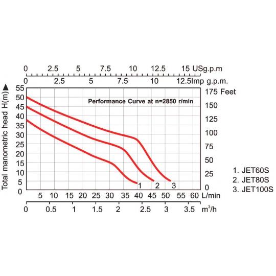 Pompa autoamorsanta Everpro JET100S, 750W, inaltime 50 m, 4.9 bar