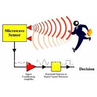 Senzor de miscare cu microunde 360 grade, 1200W Total Green