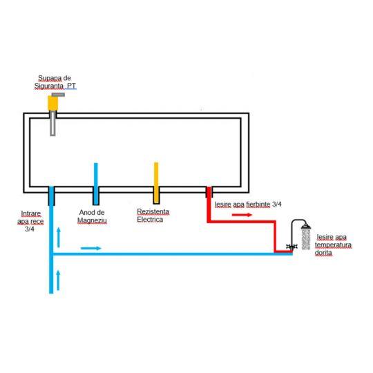 Sistem panou presurizat Heat-Pipe, INOX, boiler 150 litri, 18 tuburi Evo