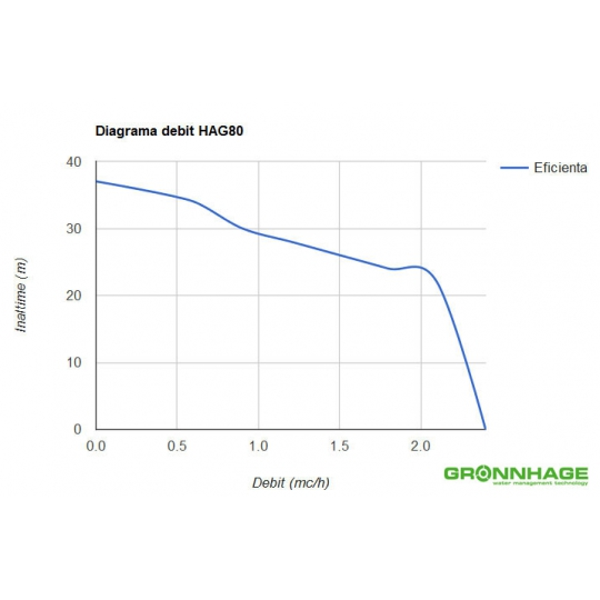 Hidrofor GRONNHAGE HAG 80/50L, 800W, vas 50 litri