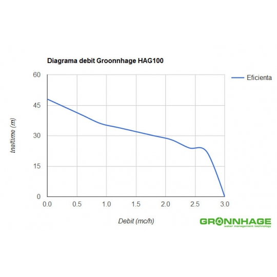 Hidrofor GRONNHAGE HAG 100/50L, 1100W, vas 50 litri