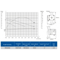Pompa circulatie Everpro BAR-RS32/6G, ax 180 mm (incluse set racord DN32)