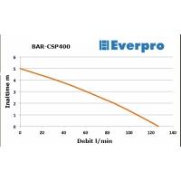 Pompa submersibila ape murdare Everpower, 400W, inaltime 5 m