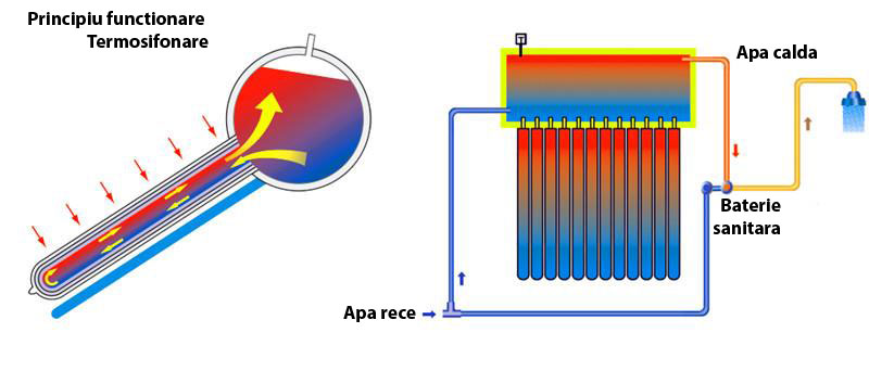 Sistem Panou Solar Inox cu Tuburi Vidate JDL-TF20-58/1.8, 160 l, 20 Tuburi, Helis