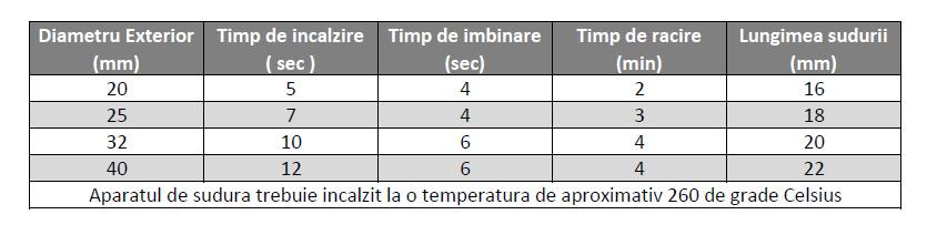Parametrii de incalzire pentru lipirea tevilor si fitingurilor de PPR se regasesc in urmatorul tabel: