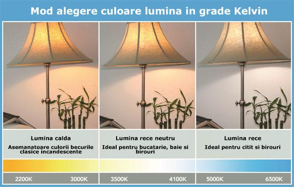 Alegerea luminii becului LED in functie de temperatura in grade Kelvin