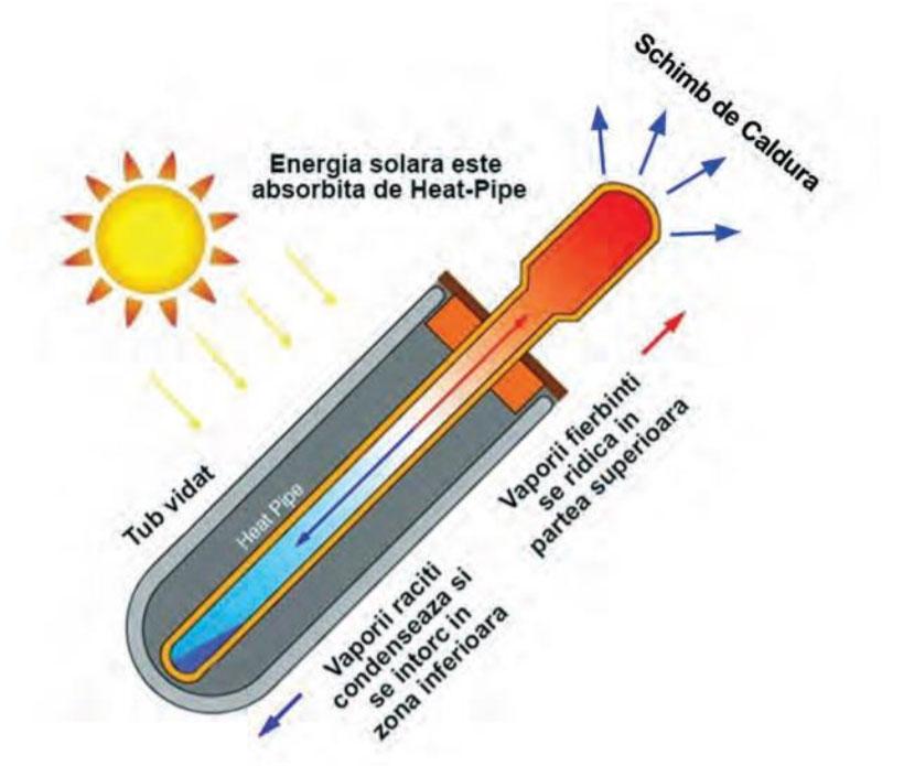 Sistem panou presurizat Heat-Pipe, INOX, boiler 122 litri, 15 tuburi Evo