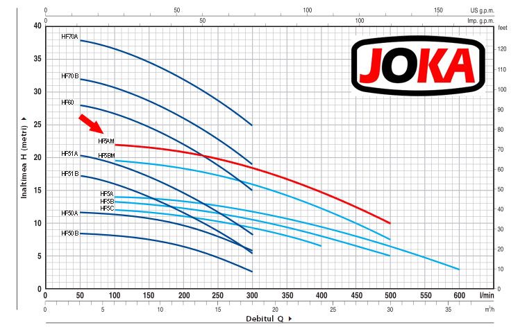 Diagrama eficienta Pompa suprafata centrifugala, uz agricol, 2 tol, 1500W Joka HF-5AM