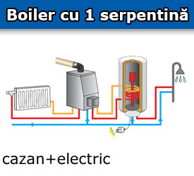 Boiler cu serpentina Eldom Green Line , capacitate 100 l, 2 kW, New Design