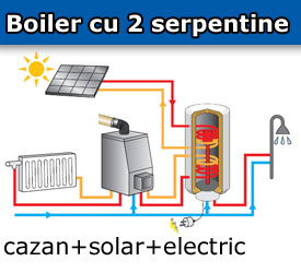 Boiler termo electric 2 serpentine