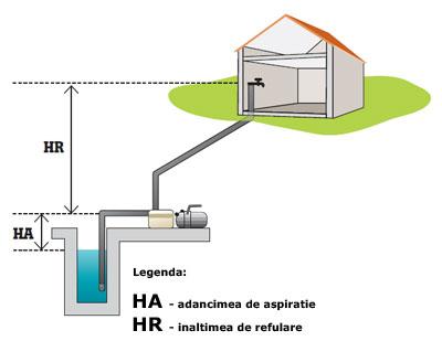 Legenda pompe si hidrofoare