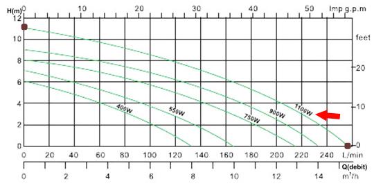 Diagrama debit Pompa ape uzate