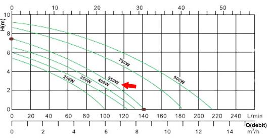 Diagrama debit Pompa submersibila inox 550W