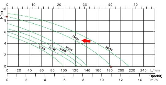 Diagrama debit Pompa submersibila inox 750W