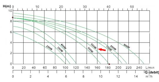 Diagrama debit Pompa submersibila plastic 550W
