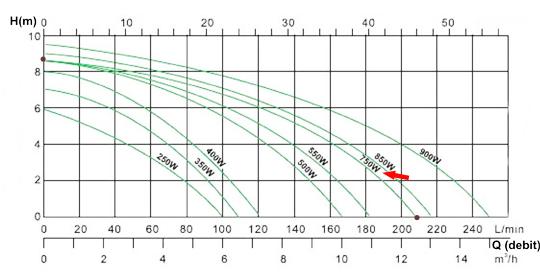 Diagrama debit Pompa submersibila plastic 750W