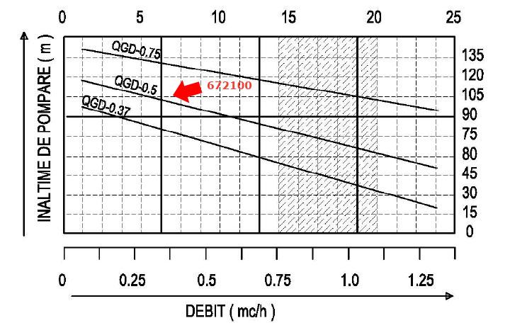 Diagrama pompa de mare adancime