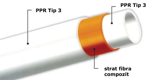 Teava PPR fibra compozit