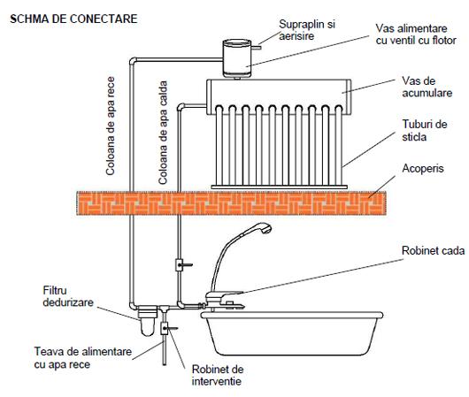 Schema instalatie apa cu hidrofor